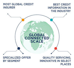 Global connected scale